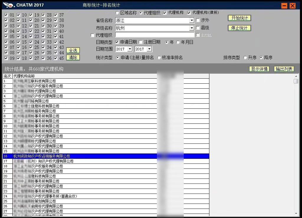 2017年杭州资政知识产权咨询服务有限公司跻身浙江省16名